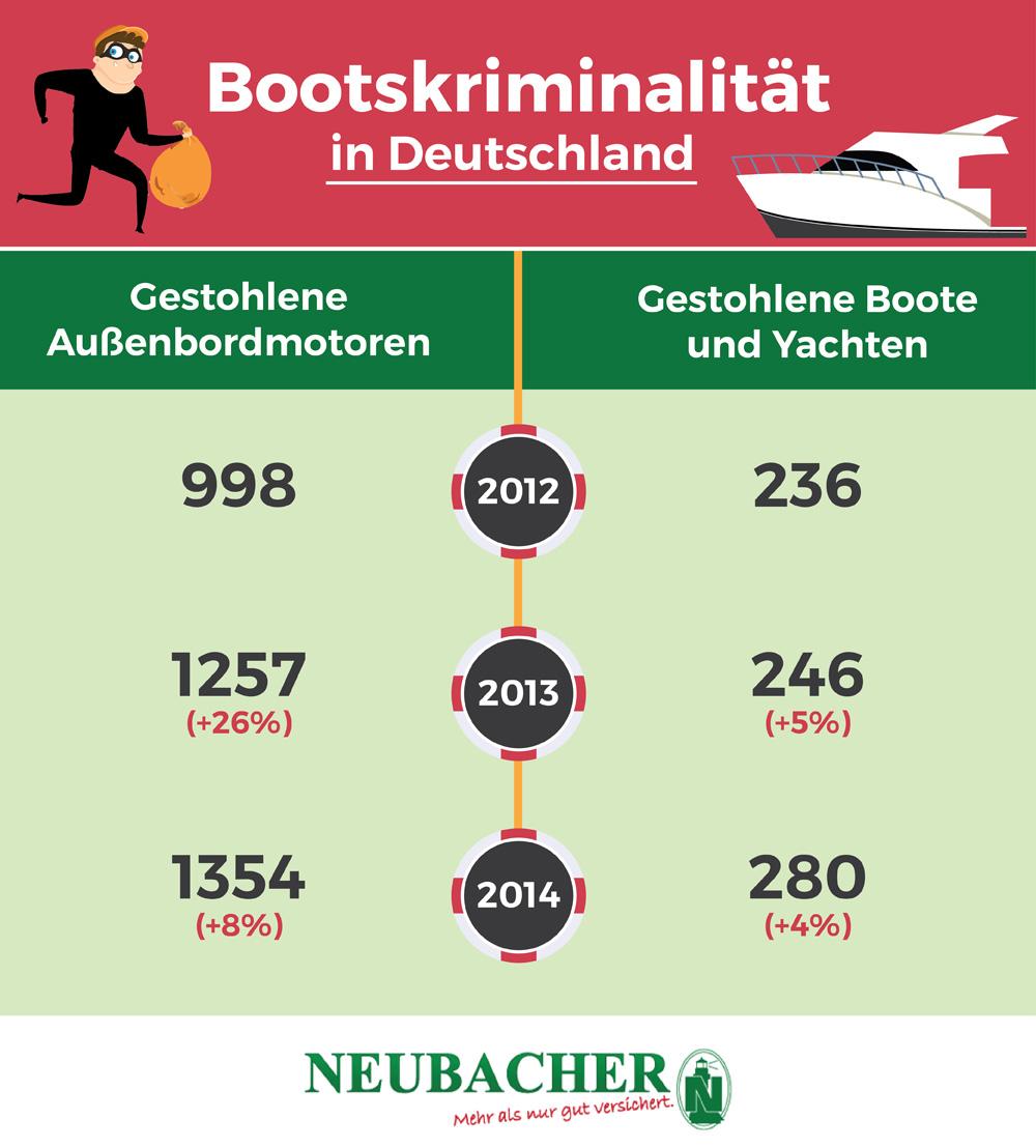 Bootskriminalität in Deutschland