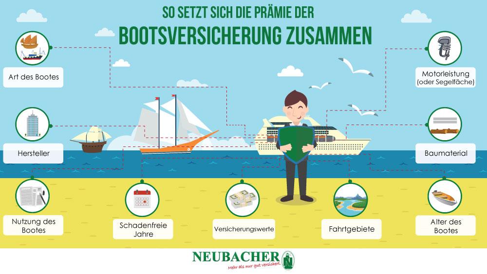So setzt sich die Prämie der Bootsversicherung zusammen
