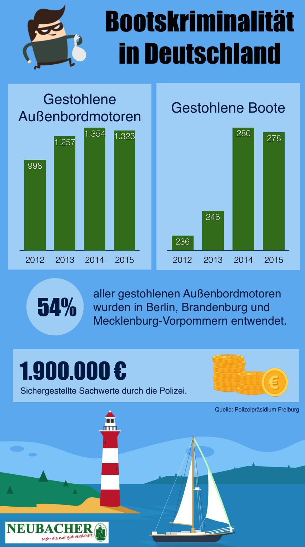 bootskriminalitaet-deutschland