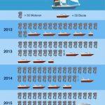 Bootsmotoren werden immer häufiger gestohlen – Was tun?